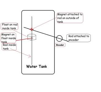 watertanklevel