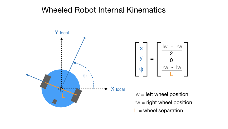 Two-wheeled robot project using ROS – ROS – DroneBot