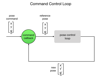 Project1 command control