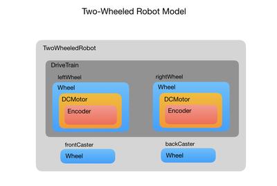 Two Wheeled Robot Slides.010