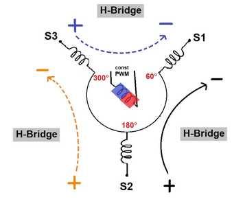 Synchro H Bridges